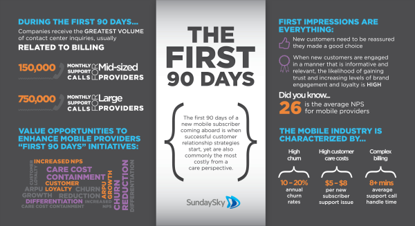 Mobile Providers First 90 Days